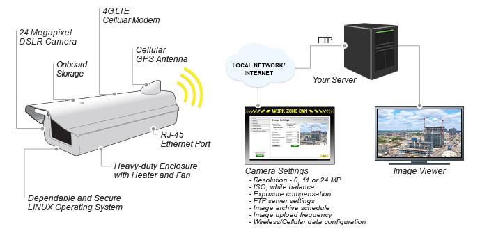 Work Zone Cam Pro - WebCamStore